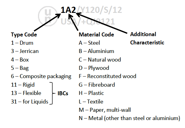 UN packaging code, UN packaging material